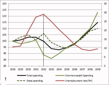 chart 1 spending