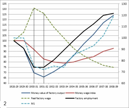 chart 2 real factory wage
